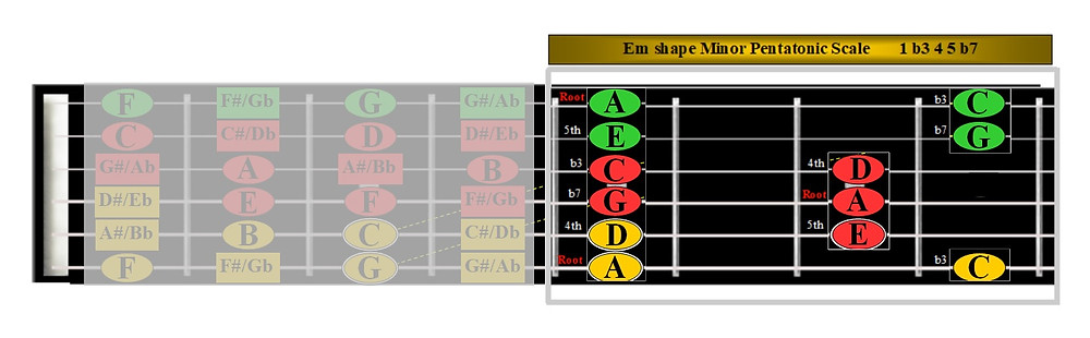 Desktop Fretboard showing A minor pentatonic
