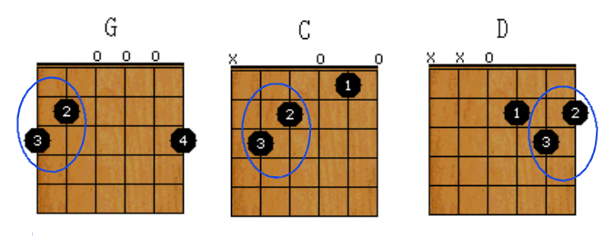 G, C and D chords for guitar with common fingering pattern