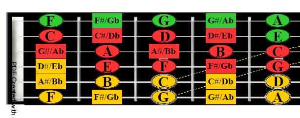 guitar theory made easy
