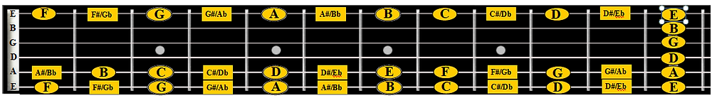 Add notes on top E string