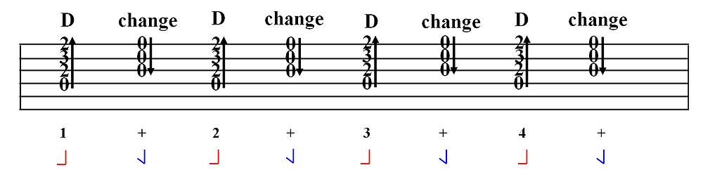 Practice Changing a Guitar Chord to Itself