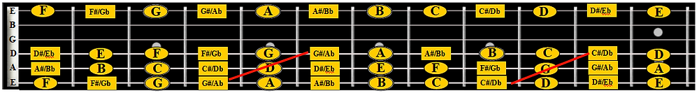 showing notes on D string