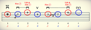 keep time on guitar with taplature - foot tap chart