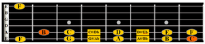 learn B and C notes on guitar