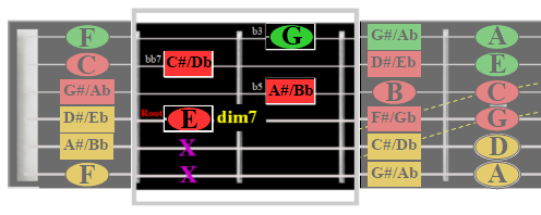Diminished 7th chord shown on Desktop Fretboard