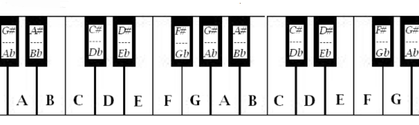 piano keyboard with note names