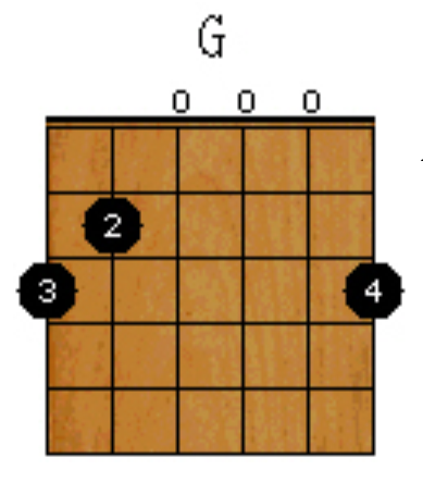 G chord using fingers 2,3 & 4