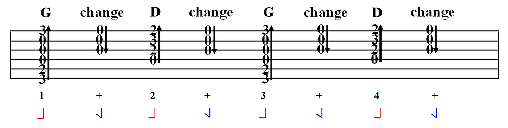 Focused Practice for G to D chord change