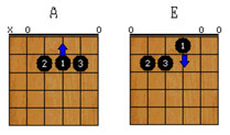 How to Practice Guitar Chords: Secrets of A, D & E