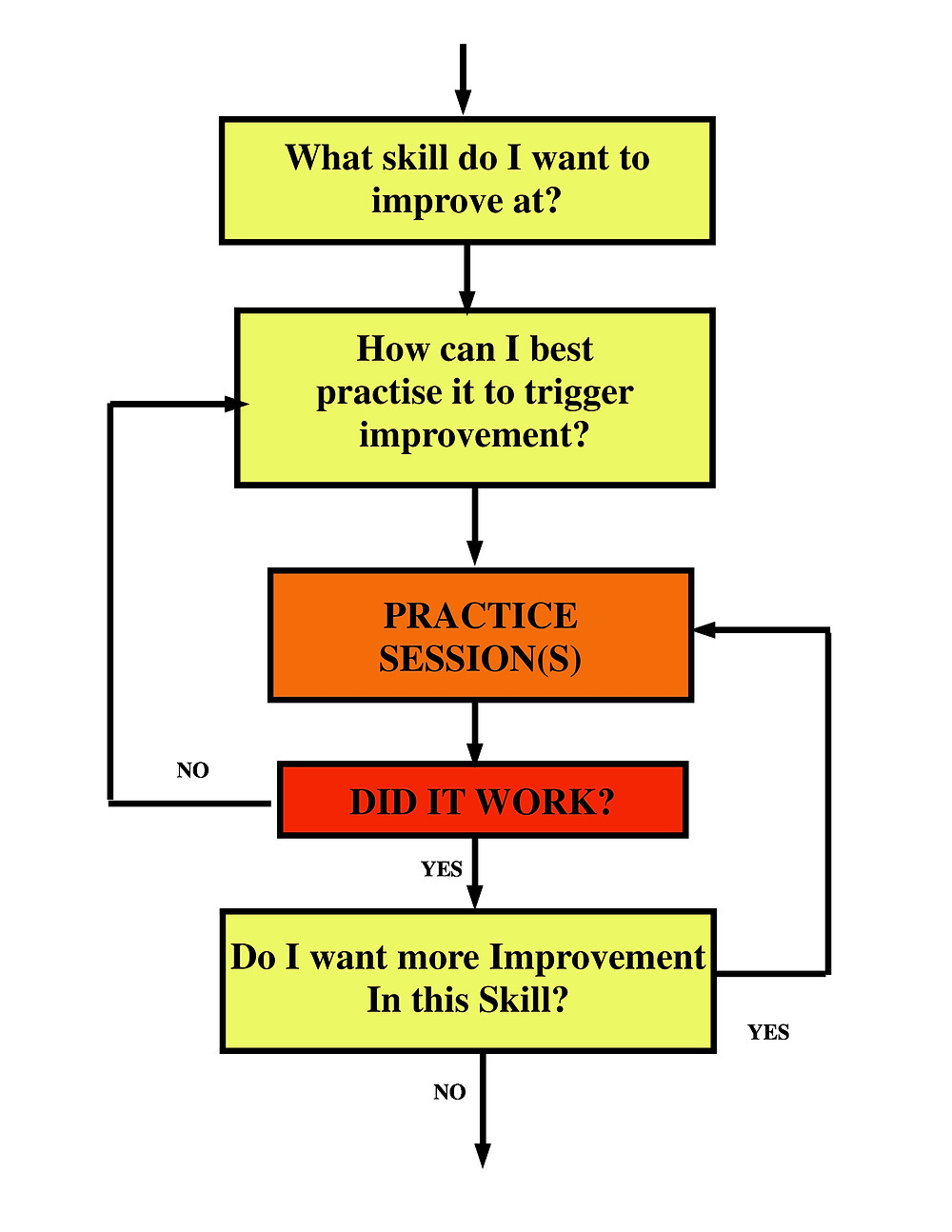 effective practice on guitar flowchart