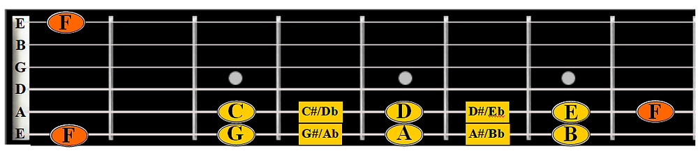 easy way to see E amd F on the fretboard