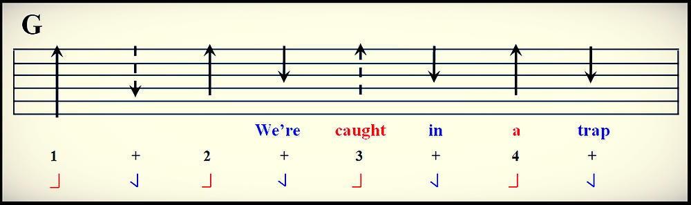 Strum pattern in guitar tab with foot tap and lyrics