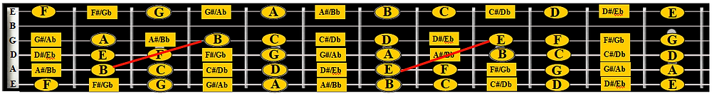 Adding notes on G string to fretboard