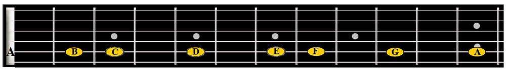 natural notes on the A string