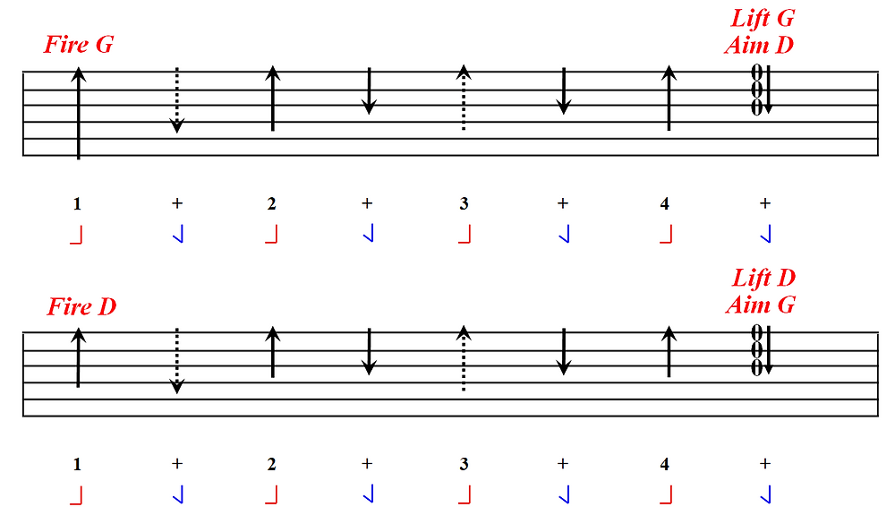How to change between G and D chords while strumming