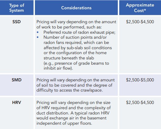 radon mitigation costs