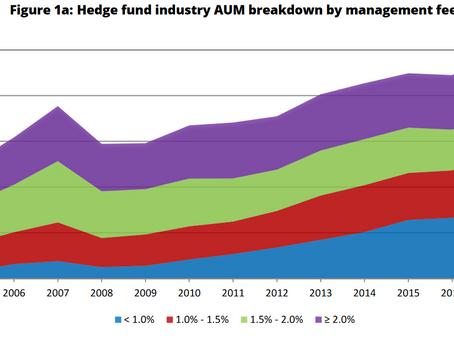 Комиссии хедж-фондов продолжают сокращаться, и это еще не все