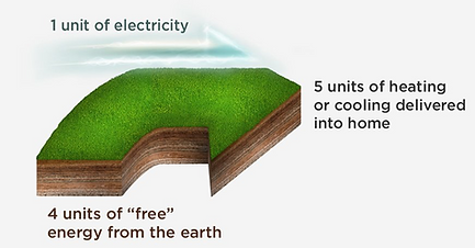 save electricity with geothermal