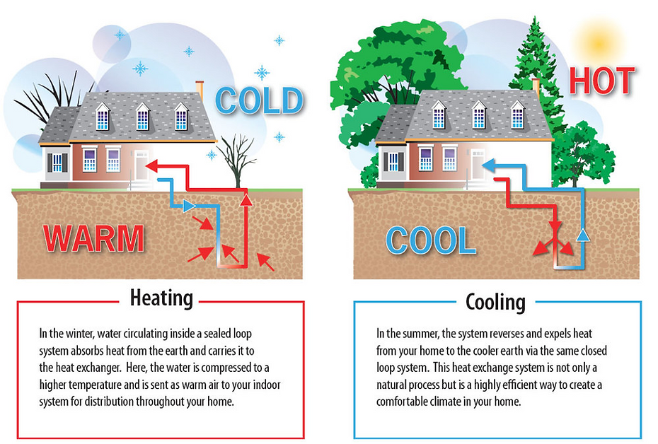 geothermal for heating and cooling