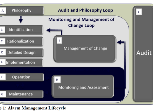 Breathing life into the alarm management lifecycle