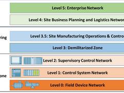 Core Principles of an ICS Cybersecurity Program