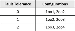 Table 2-Configurations and Their Fault Tolerance Numbers