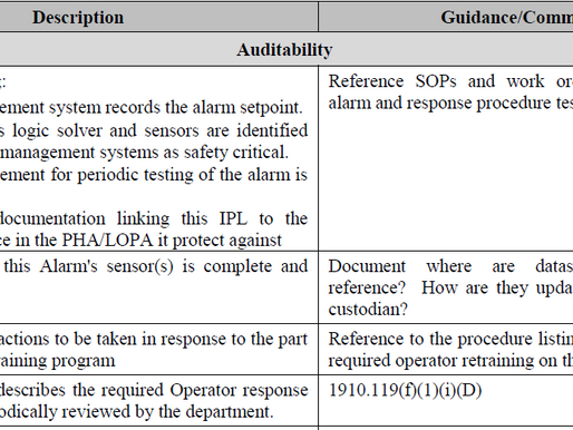 IPL/CMS- Integrity Management of Non-SIS Independent Protection Layers after the LOPA