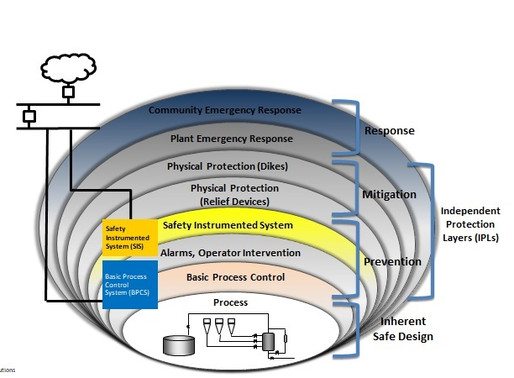 Leveraging Mature Process Safety Risk Management Techniques to Address Industrial Cybersecurity Risk