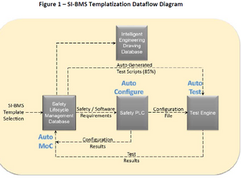 Implementing Safety Instrumented Burner Management Systems: Challenges and Opportunities