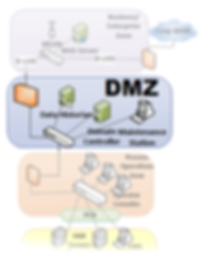 aeSolutions Simple DMZ graphic.png