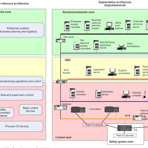 In Depth on Network Diagrams