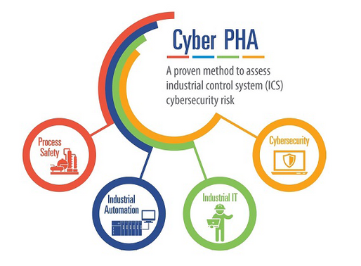 Cyber PHA – The Perfect Technique to Ensure Your Safety Instrumented Systems (SIS) are Cyber Secure