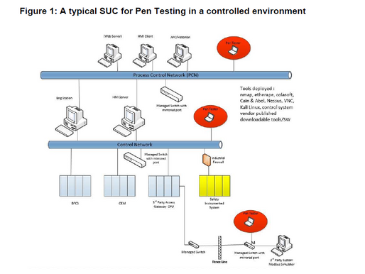 The Case for Penetration Testing in ICS Environments