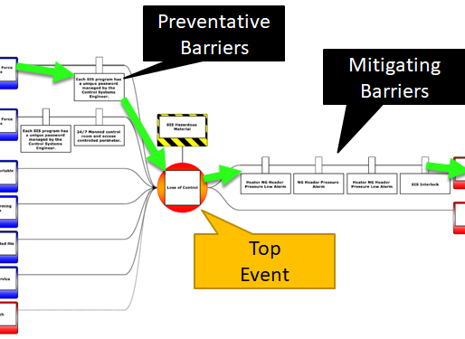 The benefits of visualizing CyberPHAs using Bowtie Diagrams