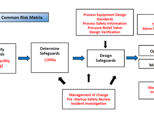 A Leader's Tactical Approach to Influence Changes in Process Safety Culture