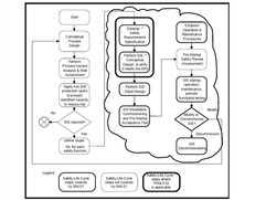A Database Approach to the Safety Life Cycle