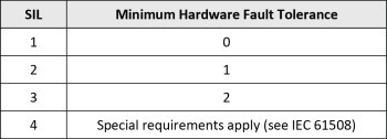 Table 1-Field Device Fault Tolerance Table from IEC 61511