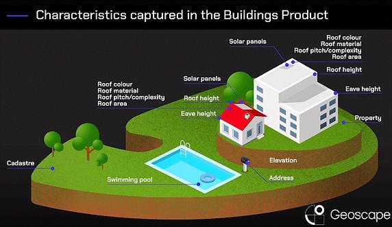 Characteristics of Geoscape Buildings