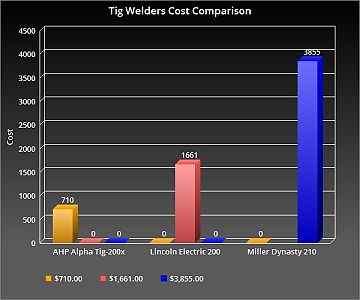 AHP TIG-200X Cost chart.jpg