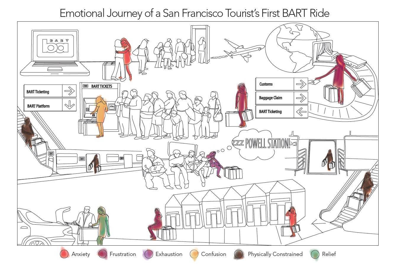 bart-user-journey