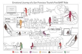 bart-user-journey.png