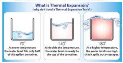 Thermal Expansion Tank Guide By Lee Supply