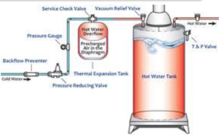 Thermal expansion tank guide by lee supply do you need an expansion tank if you have well water ccuart Images