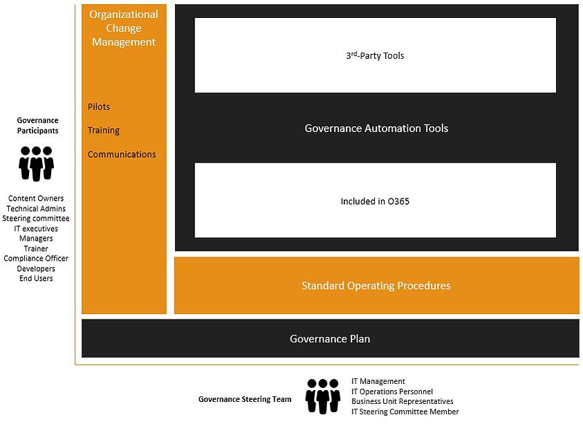 governanceSystem.png