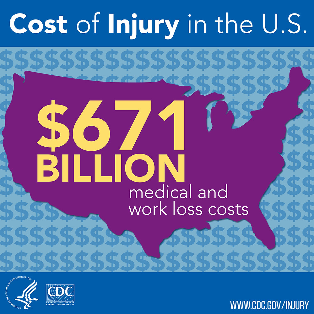 Injury prevention positively impacts skyrocketing costs.