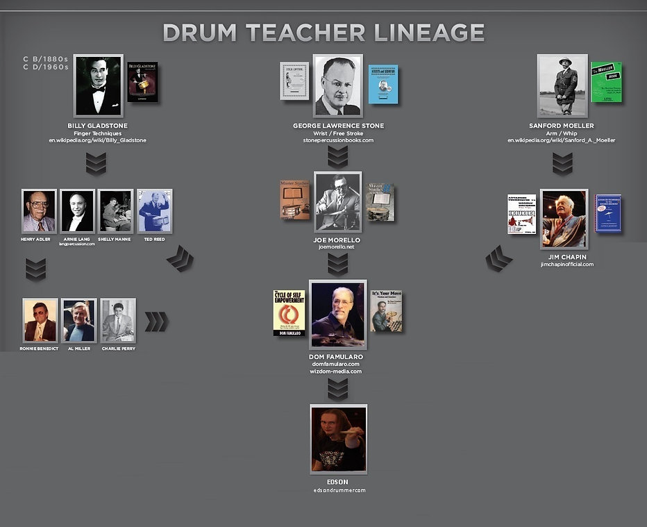 Drum teacher lineage1.jpg
