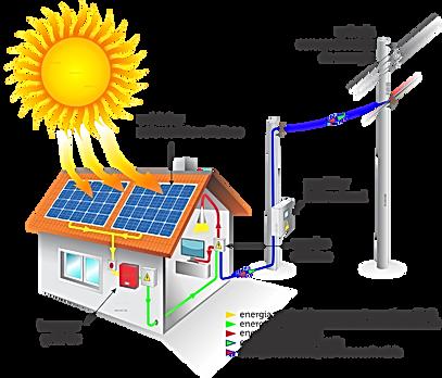 COMO FUNCIONA A ENERGIA SOLAR.png