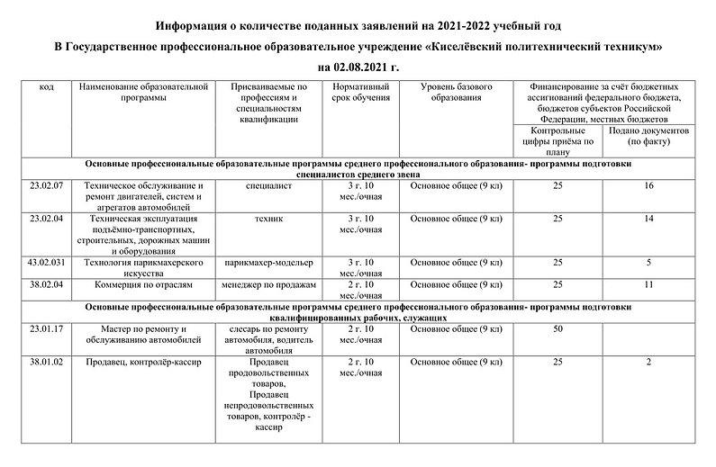 Информация о количестве поданый заявлений 02-08-2021 133035.jpg
