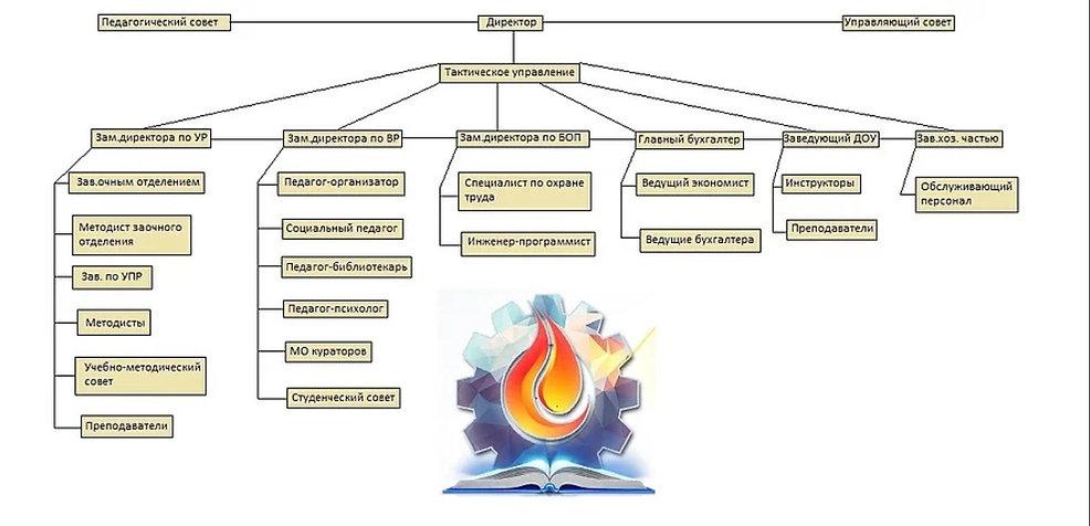 Структура схема.jpg