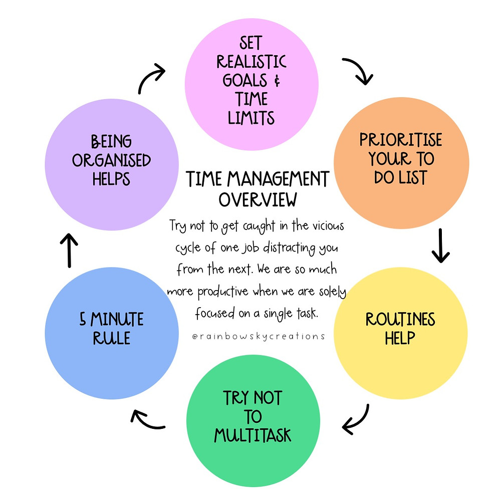Time Management for Teachers cycle image (overview of blog content)